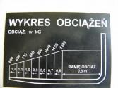 Naklejka - wykres obciążeń 1300
