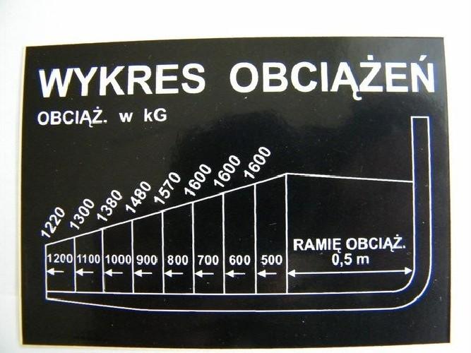 Naklejka - wykres obciążeń 1600